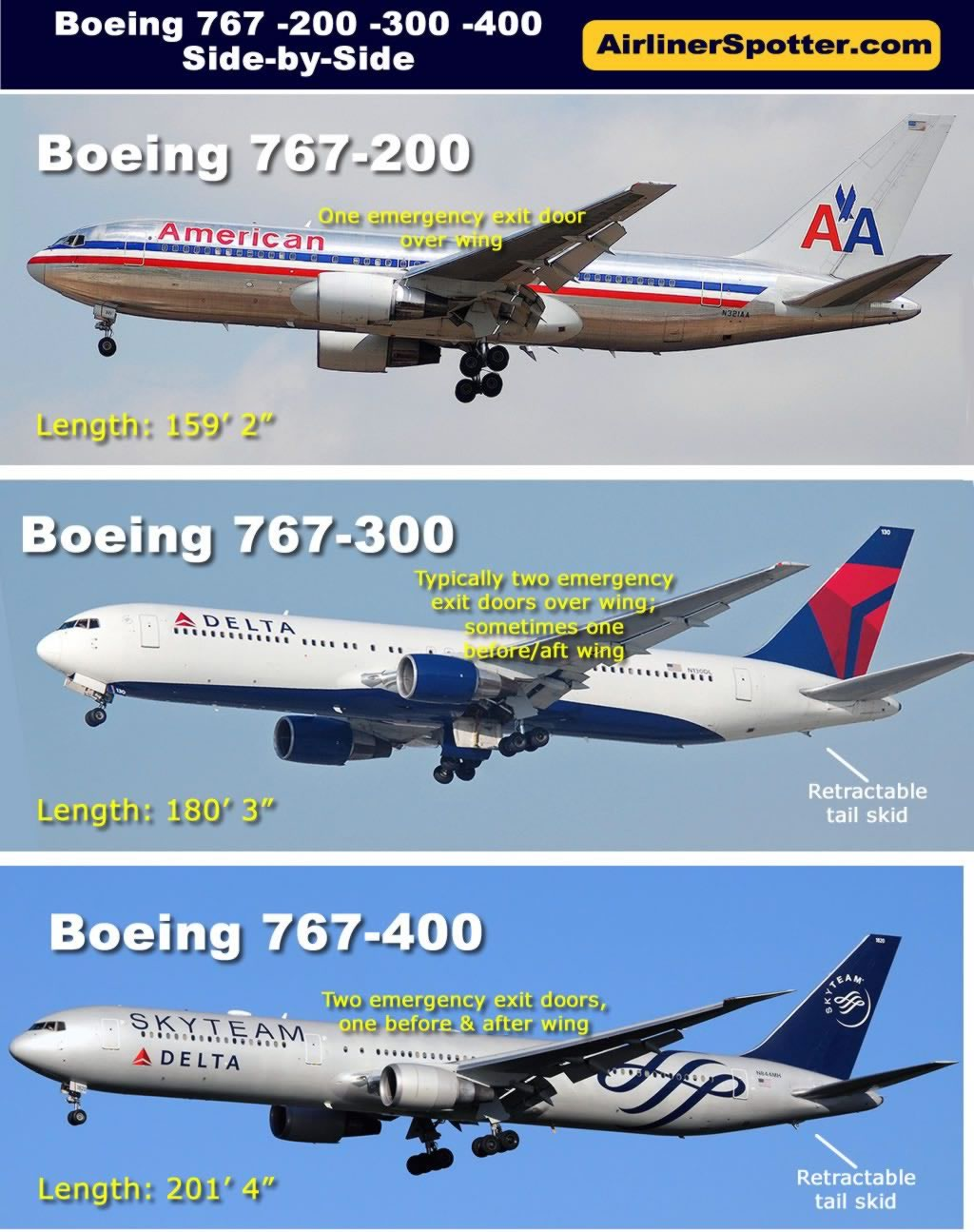 Boeing Jet Airliner Spotting Guide, How to Tell Boeing 7x7