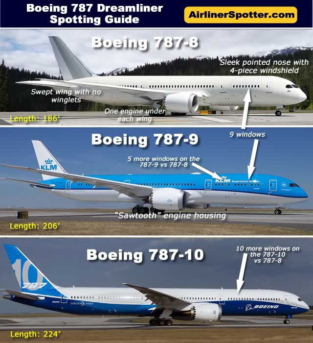 The latest in Boeings wide-body, twin-jet family is the 787 Dreamliner. Boeing 787-8 (top) and Boeing 787-9 (below)
