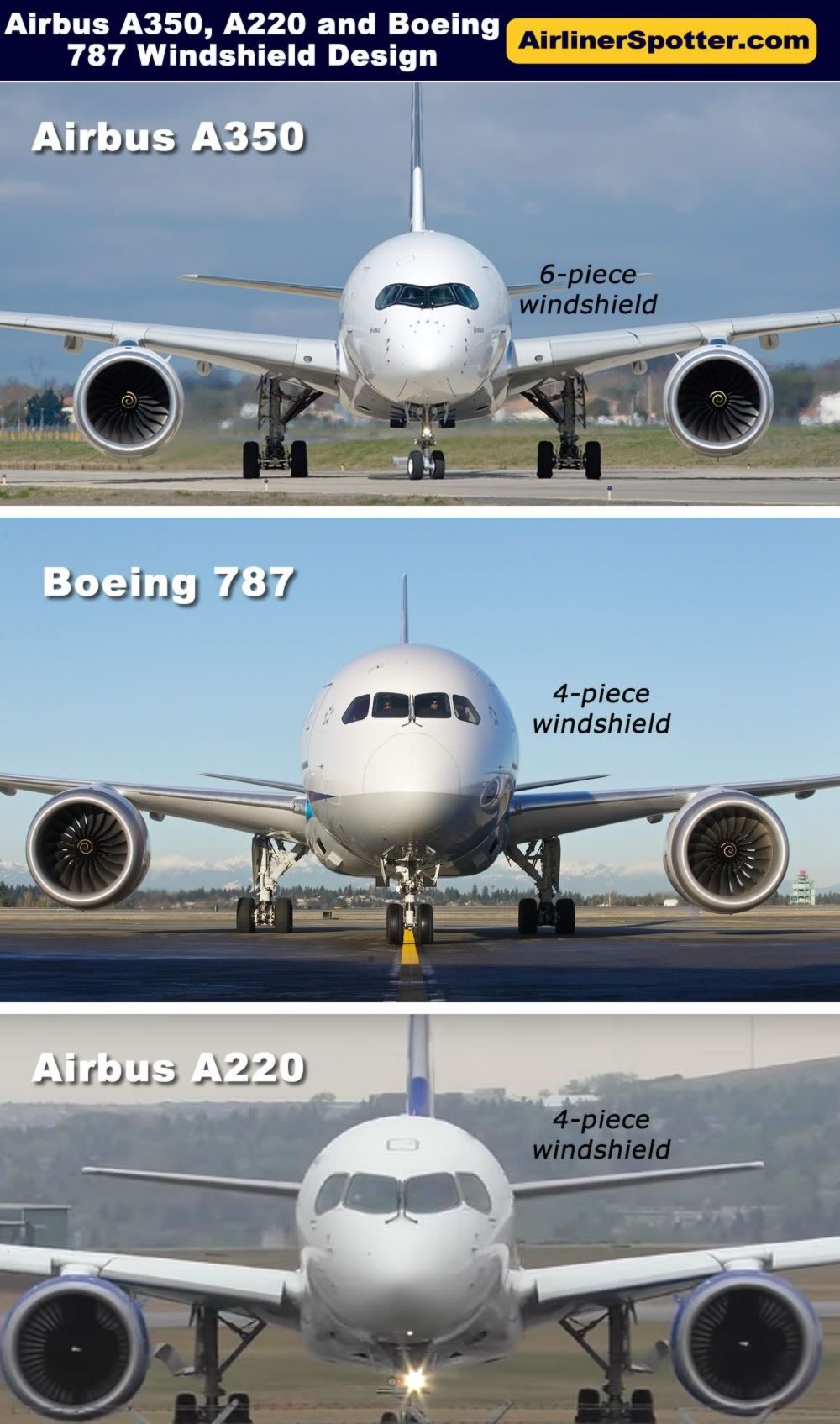 The different configurations of the cockpit windshield, seen from a front view, on the Airbus A350 with its 6-piece windshield, and Boeing 787 with its 4-piece windshield. Also shown is the windshield configuration of the Airbus A220.