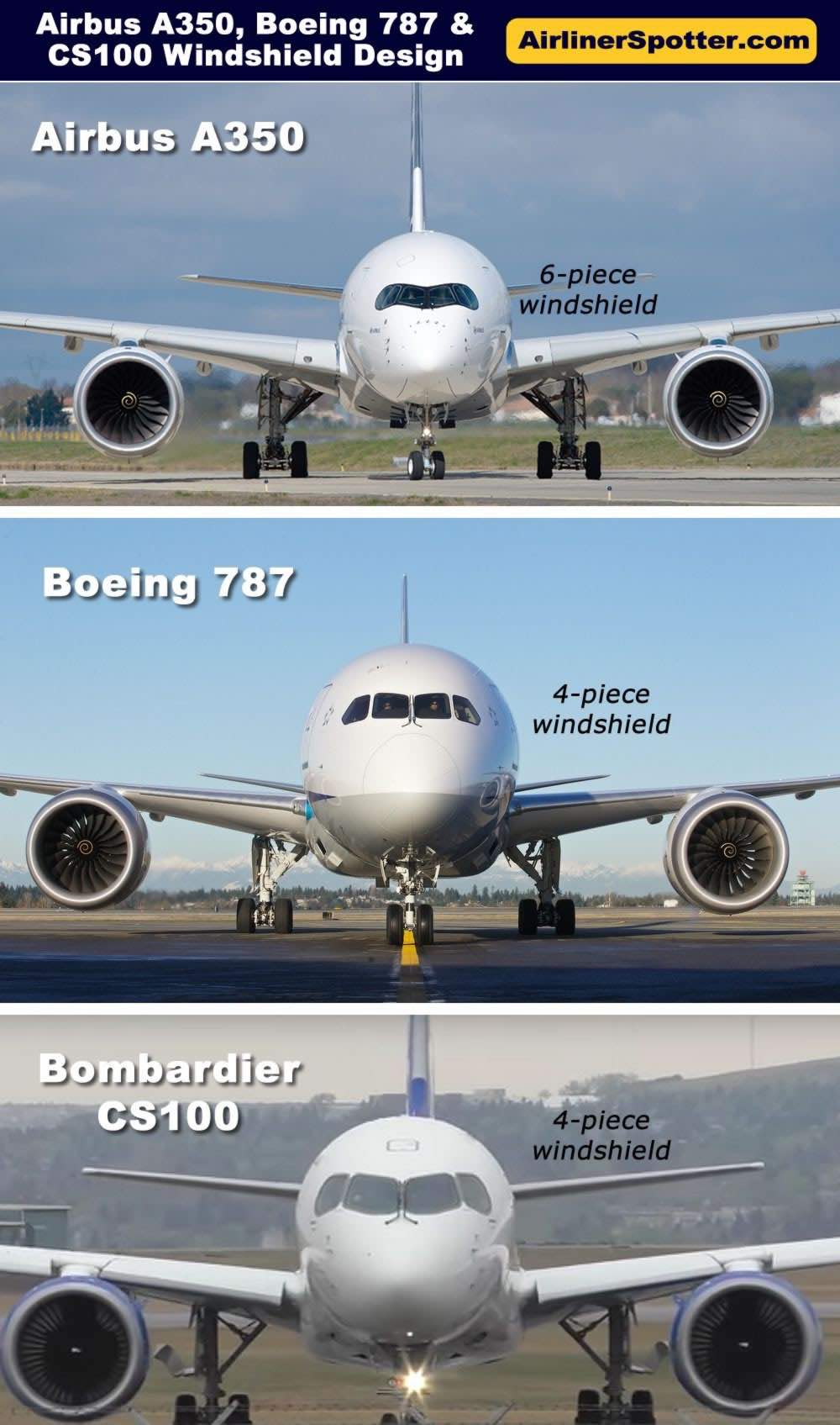 The different configurations of the cockpit windshield, seen from a front view, on the Airbus A350 (top) with its 6-piece windshield, and Boeing 787 with its 4-piece windshield (below). Also shown is the windshield configuration of the Bombardier CS100.