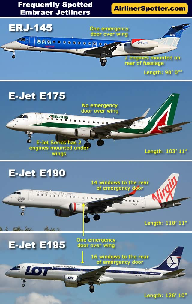 Side-by-side comparison and spotting guide of the Embraer ERJ-145, E175, E190 and E195 regional jets