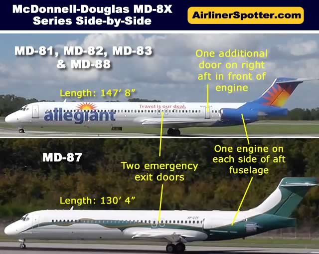 Spotting guide for the McDonnell-Douglas MD-81, MD-82, MD-83, MD-87 and MD-88 airliners
